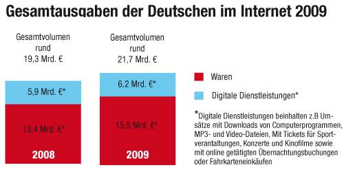 Gesamtausgaben der Deutschen im Internet 2009